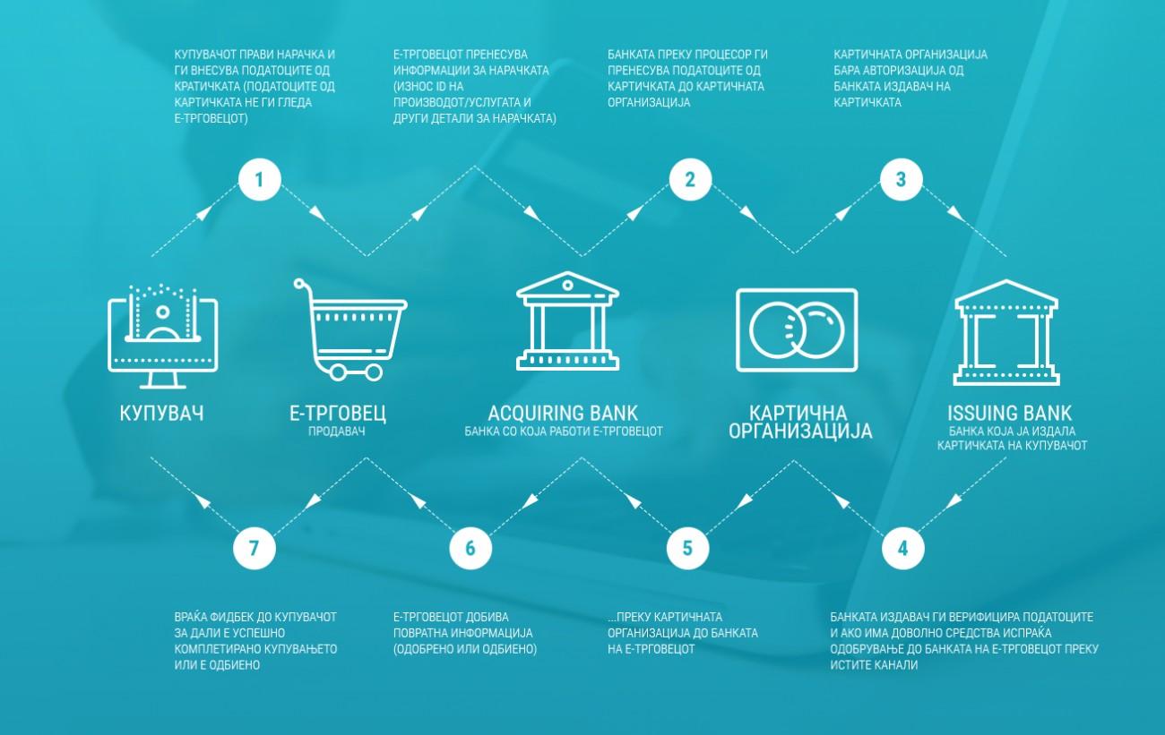 процес на е-трансакција